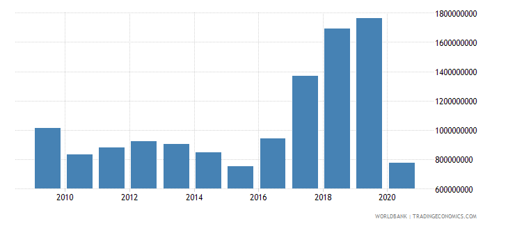croatia international tourism expenditures for travel items us dollar wb data