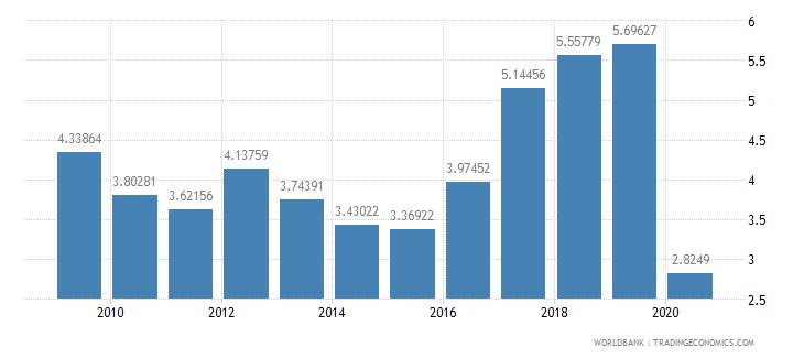 croatia international tourism expenditures percent of total imports wb data