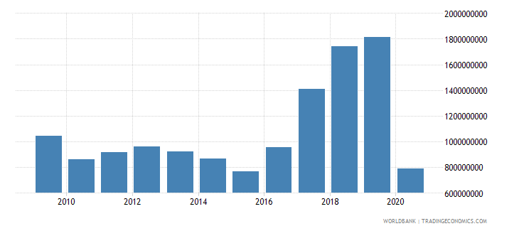 croatia international tourism expenditures us dollar wb data