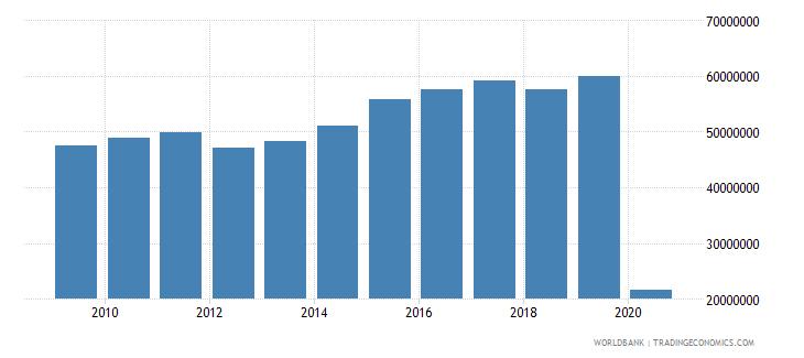 croatia international tourism number of arrivals wb data