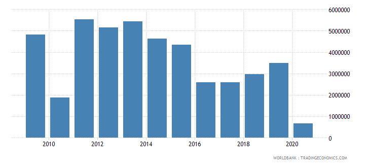 croatia international tourism number of departures wb data