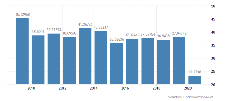 croatia international tourism receipts percent of total exports wb data