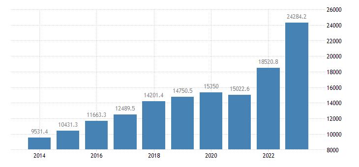 croatia international trade exports eurostat data