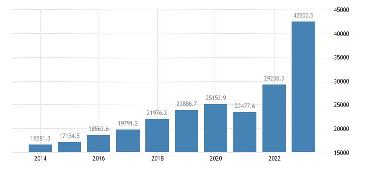 croatia international trade imports eurostat data
