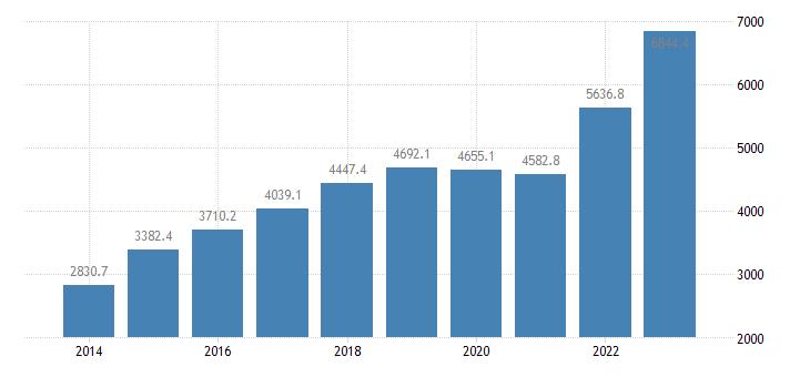 croatia international trade of other manufactured goods sitc 68 exports eurostat data