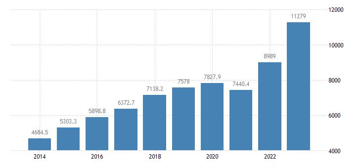 croatia international trade of other manufactured goods sitc 68 imports eurostat data
