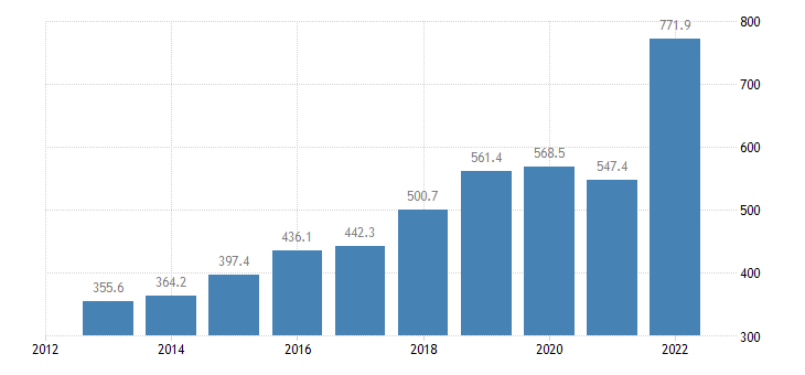croatia international trade of raw materials sitc 24 imports eurostat data