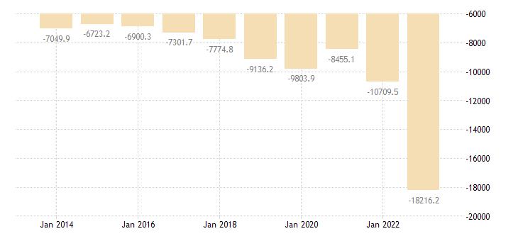 croatia international trade trade balance eurostat data