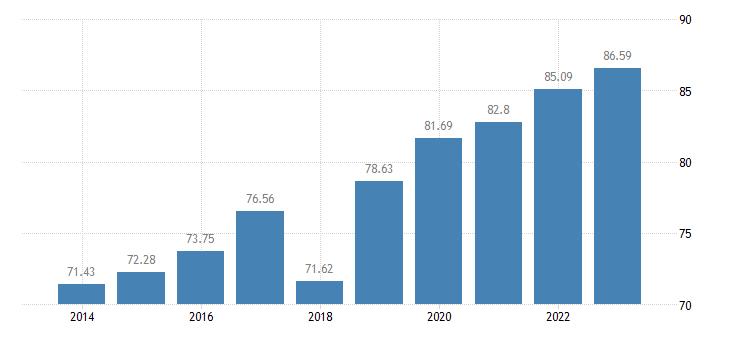 croatia internet use individuals who have ever used the internet eurostat data