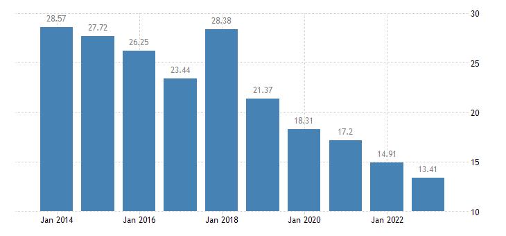 croatia internet use never eurostat data