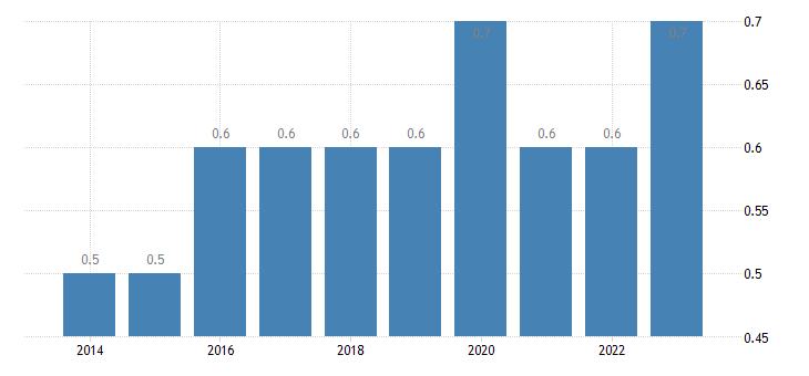 croatia intra eu trade share of imports by member state eurostat data