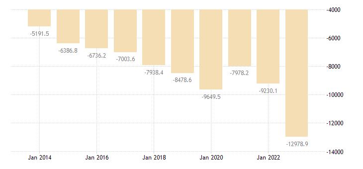 croatia intra eu trade trade balance eurostat data