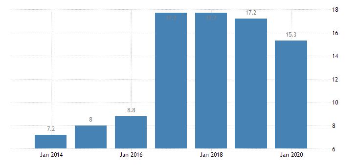 croatia involuntary temporary employment eurostat data