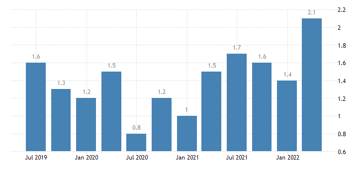 croatia job vacancy rate all nace activities except activities of households as employers as own use producers activities of extra territorial organisations bodies eurostat data
