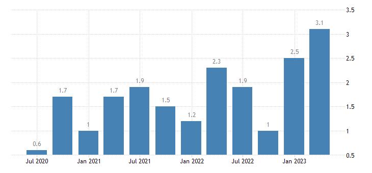 croatia job vacancy rate arts entertainment recreation other service activities eurostat data