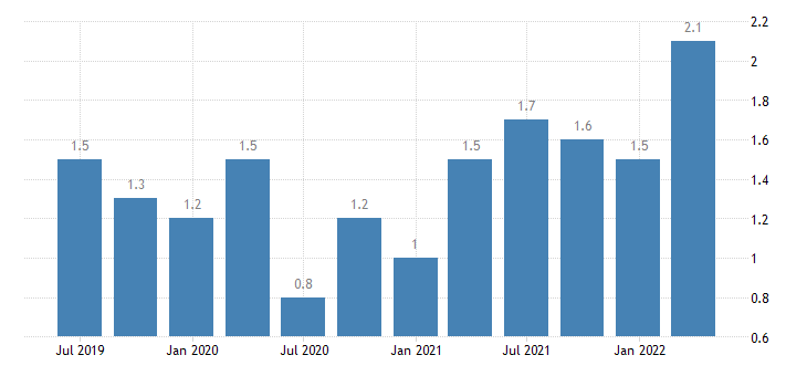 croatia job vacancy rate eurostat data