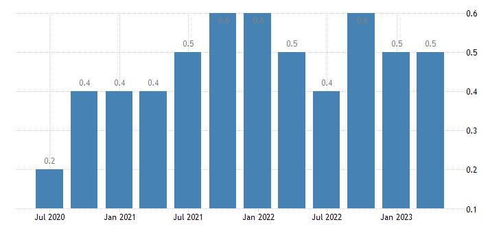 croatia job vacancy rate information communication eurostat data