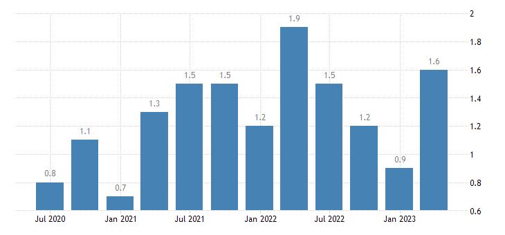 croatia job vacancy rate manufacturing eurostat data