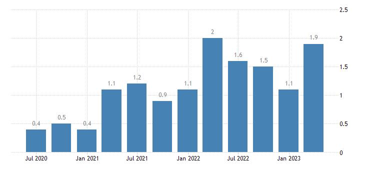 croatia job vacancy rate real estate activities eurostat data