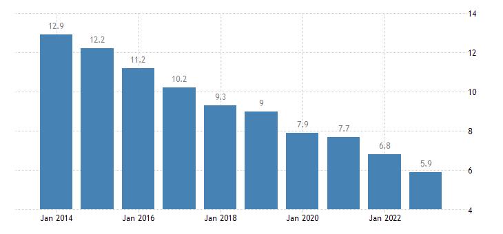 croatia jobless households eurostat data