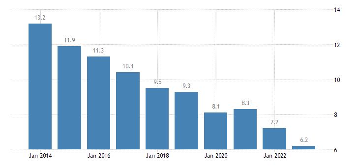 croatia jobless households females eurostat data