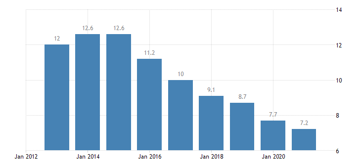 croatia jobless households males eurostat data