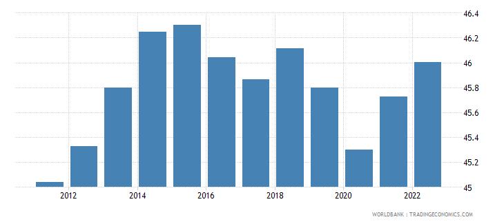 croatia labor force female percent of total labor force wb data