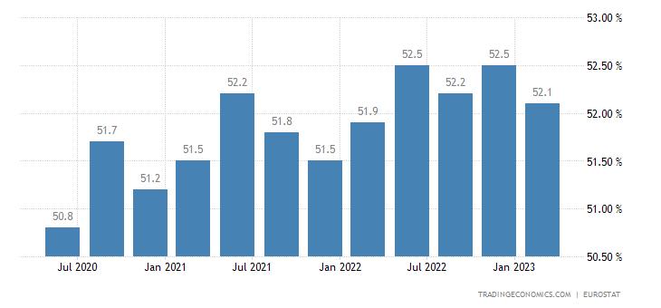 Croatia Activity Rate