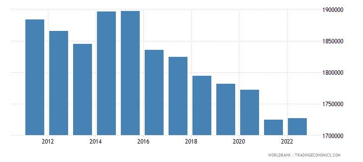 croatia labor force total wb data