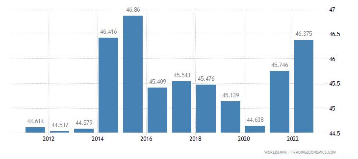 croatia labor participation rate female percent of female population ages 15 plus  wb data
