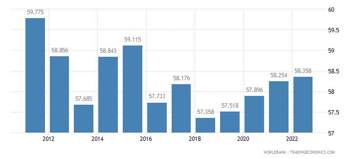 croatia labor participation rate male percent of male population ages 15 plus  wb data