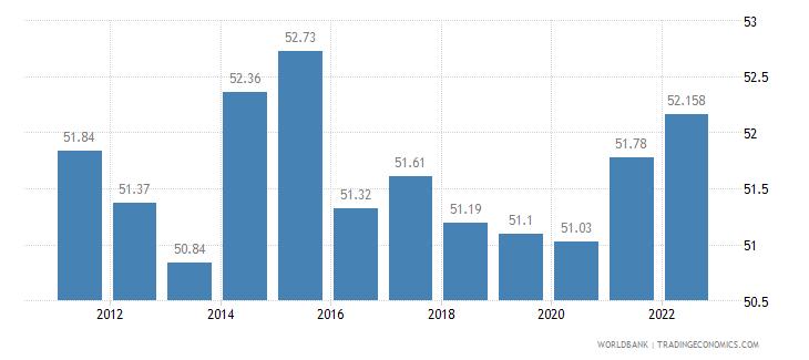 croatia labor participation rate total percent of total population ages 15 plus  wb data