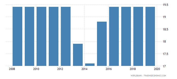 croatia labor tax and contributions percent of commercial profits wb data