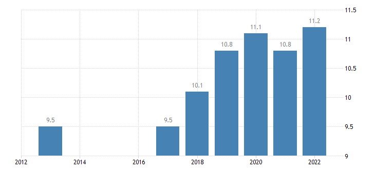 croatia labour cost for lci compensation of employees plus taxes minus subsidies eurostat data