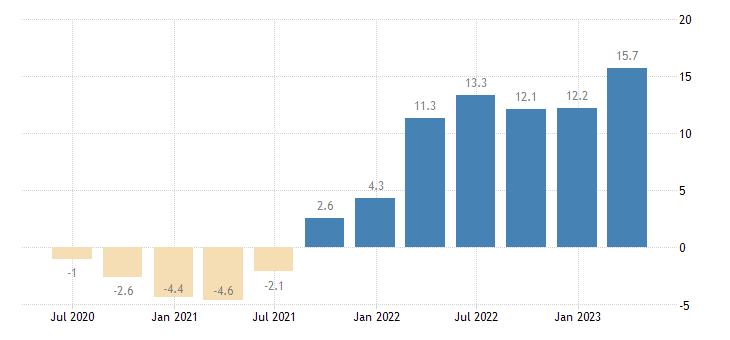 croatia labour cost idx administrative support service activities eurostat data