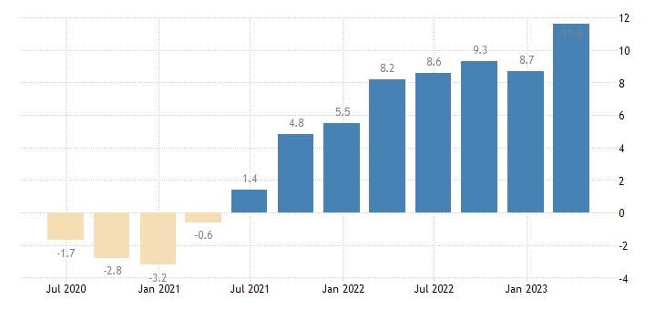 croatia labour cost idx business economy eurostat data