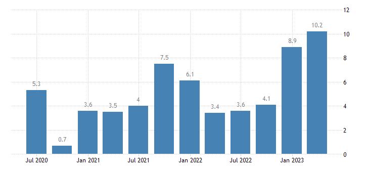 croatia labour cost idx education eurostat data