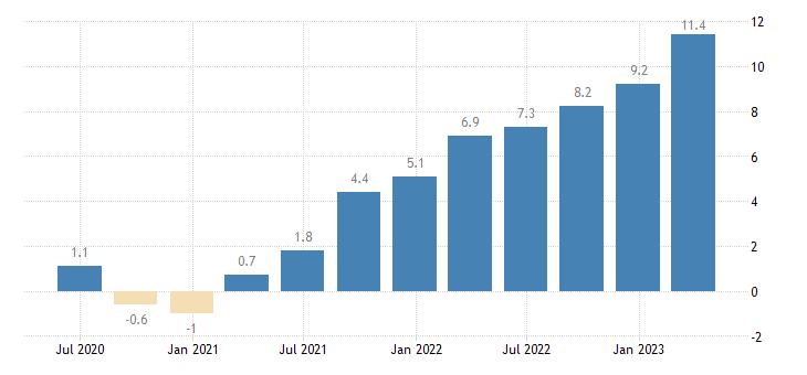 croatia labour cost idx eurostat data