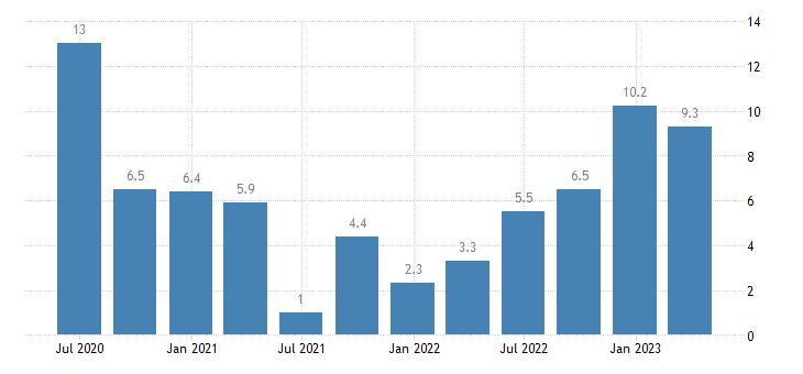 croatia labour cost idx human health social work activities eurostat data