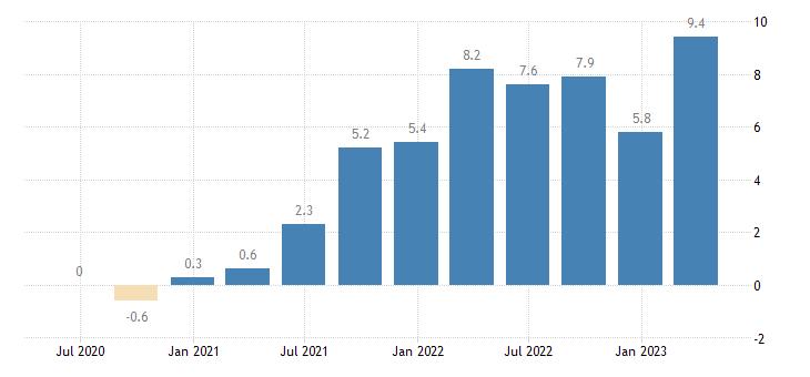 croatia labour cost idx industry except construction eurostat data