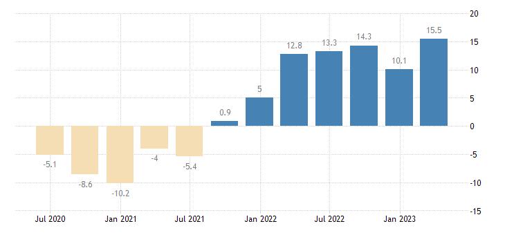 croatia labour cost idx other service activities eurostat data