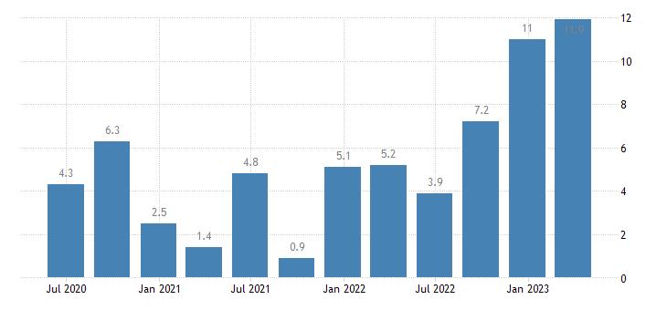 croatia labour cost idx public administration defence compulsory social security eurostat data