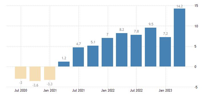 croatia labour cost idx real estate activities eurostat data