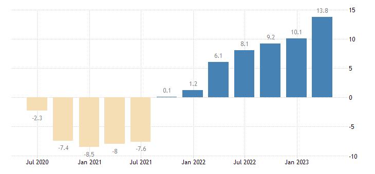 croatia labour cost idx transportation storage eurostat data