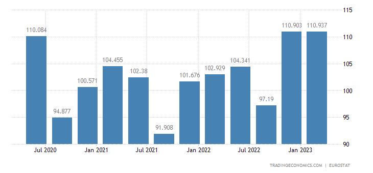 Croatia Labour Costs