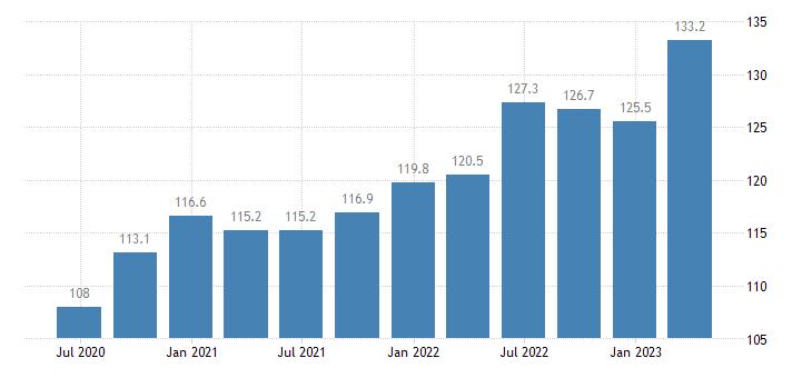 croatia labour input gross wages salaries eurostat data
