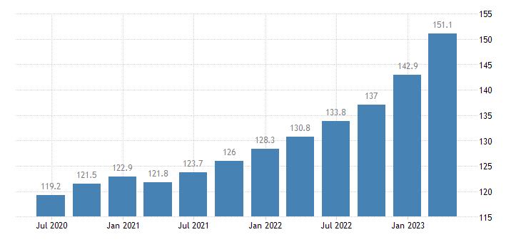 croatia labour input in construction gross wages salaries eurostat data