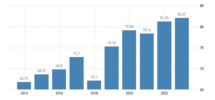 croatia last internet use in last 3 months eurostat data