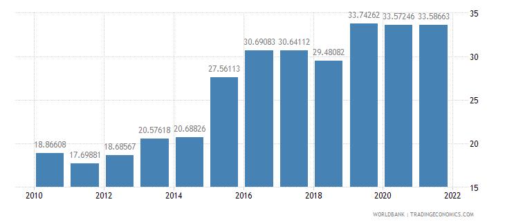 croatia liner shipping connectivity index maximum value in 2004  100 wb data