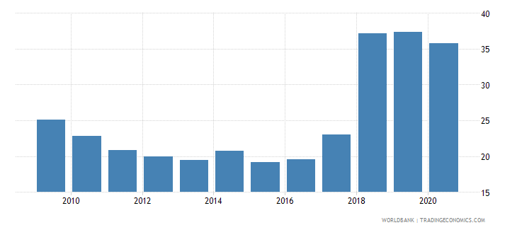 croatia liquid assets to deposits and short term funding percent wb data